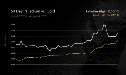 Bloomberg Shocker: