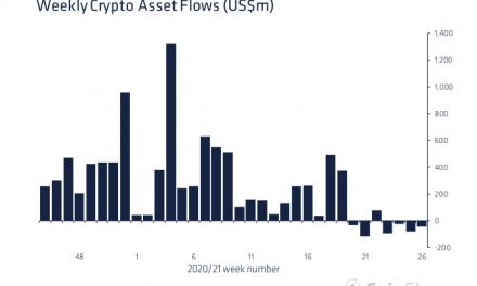 Ethereum Outflows Hit $50 Million