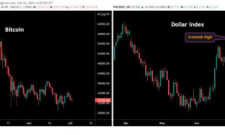Bitcoin Slumps as Dollar Strengthens