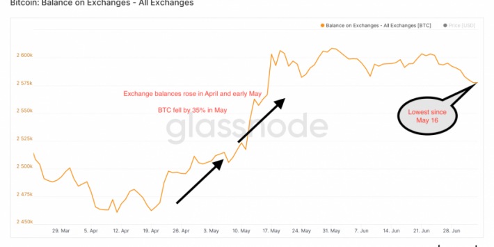Bitcoin Rally Runs Out of Steam